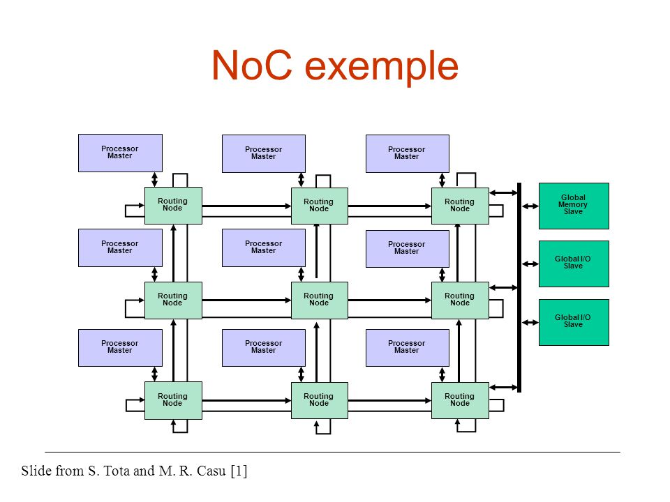NoC exemple Slide from S. Tota and M. R. Casu [1]
